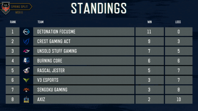 LJL W6 Standings