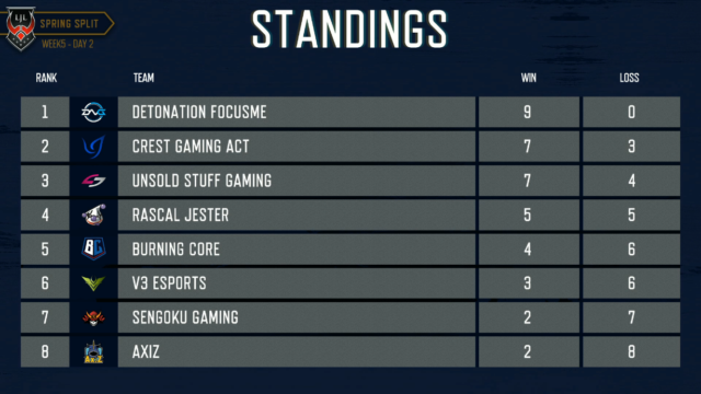 LJL Week5 Standings