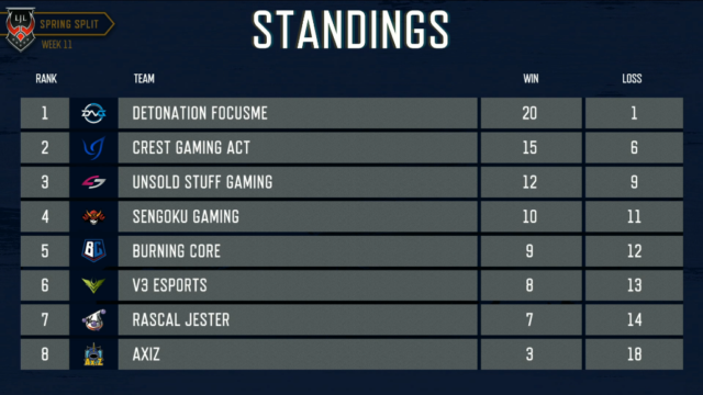 LAST Standings
