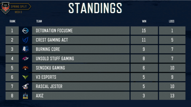 LJL W8 Standings