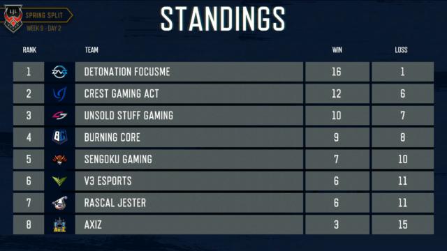 LJL WEEK9 Standings